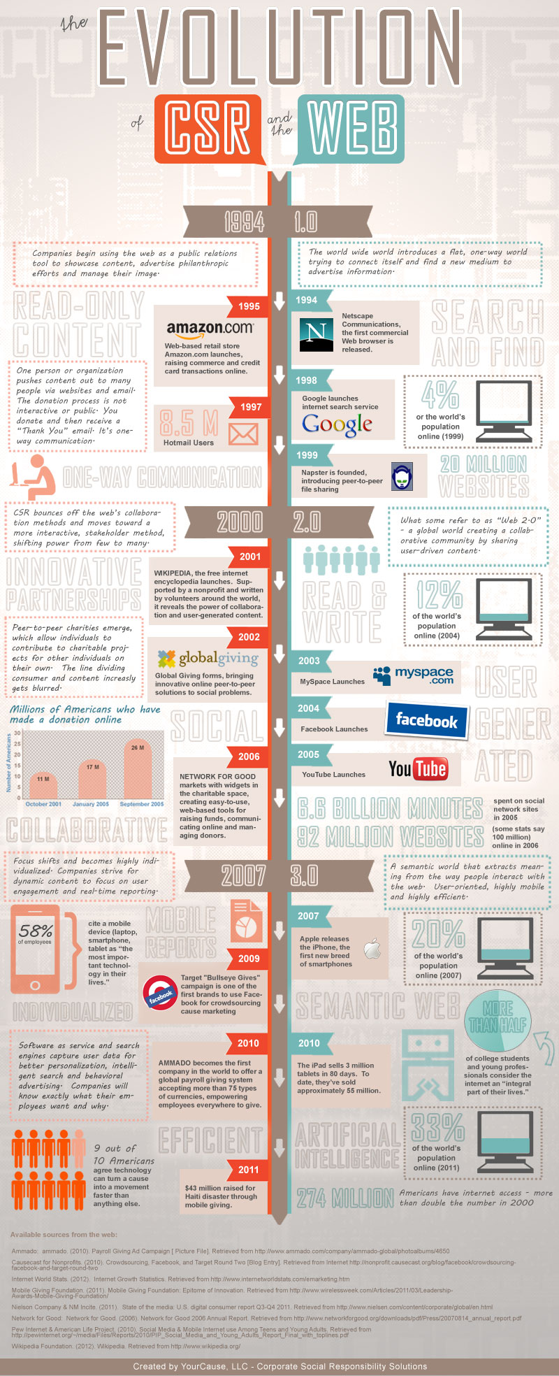 [INFOGRAPHIC]-The-Evolution-of-CSR-and-the-Web